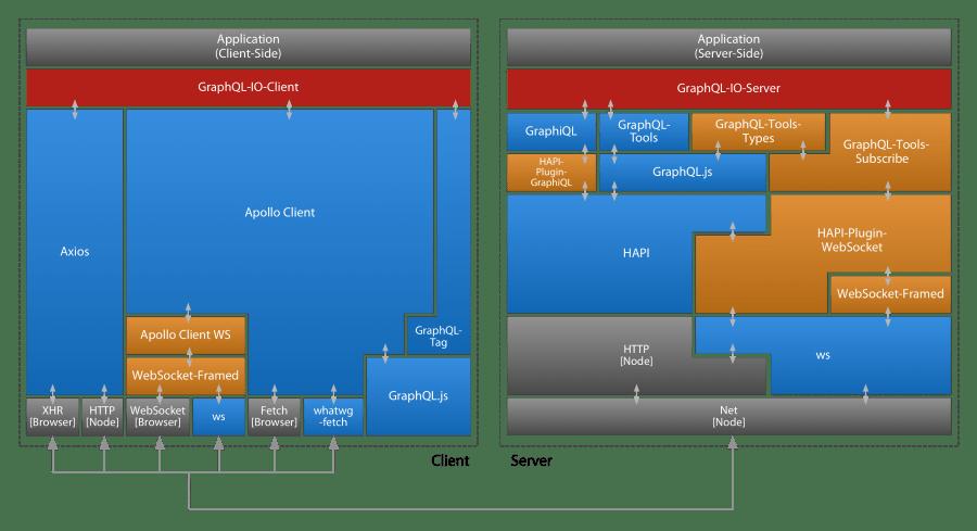 graphql-io-architecture.png