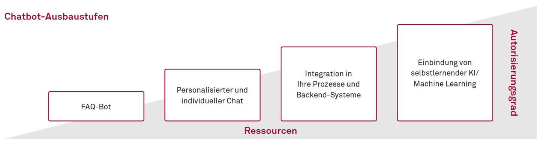 msg-startup-chatbot-ausbaustufen.png