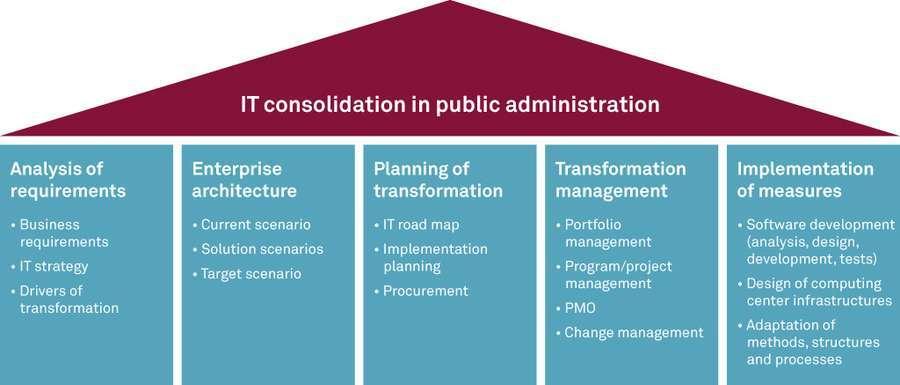 csm_2015-01_IT-Consolidation_en.jpg