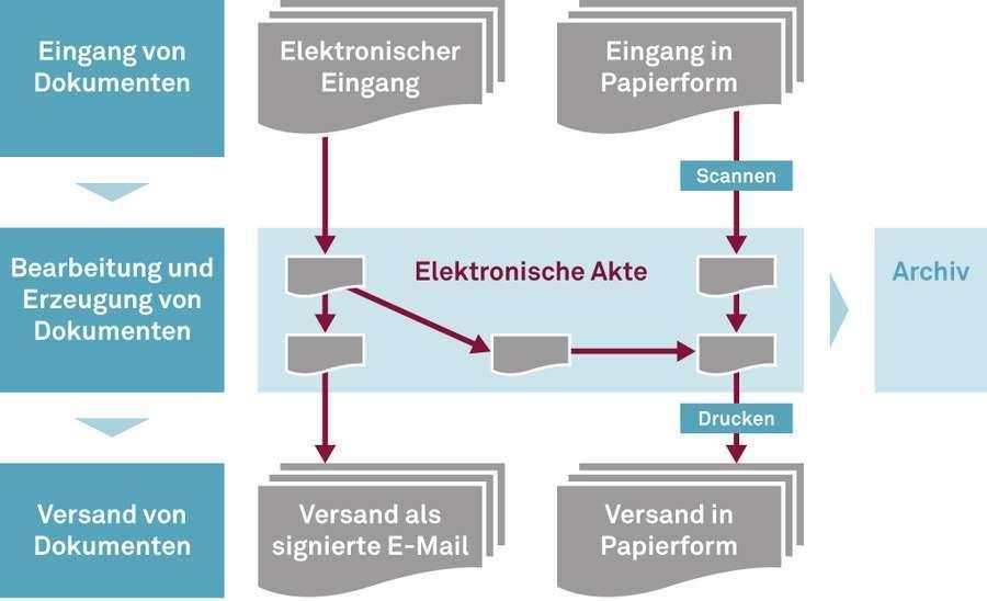 csm_E-Akte-Arbeitsablauf_900x550.jpg