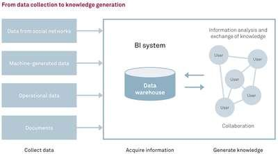 Csm From Data Collection To Knowledge Generation EN 6b977aa3fa