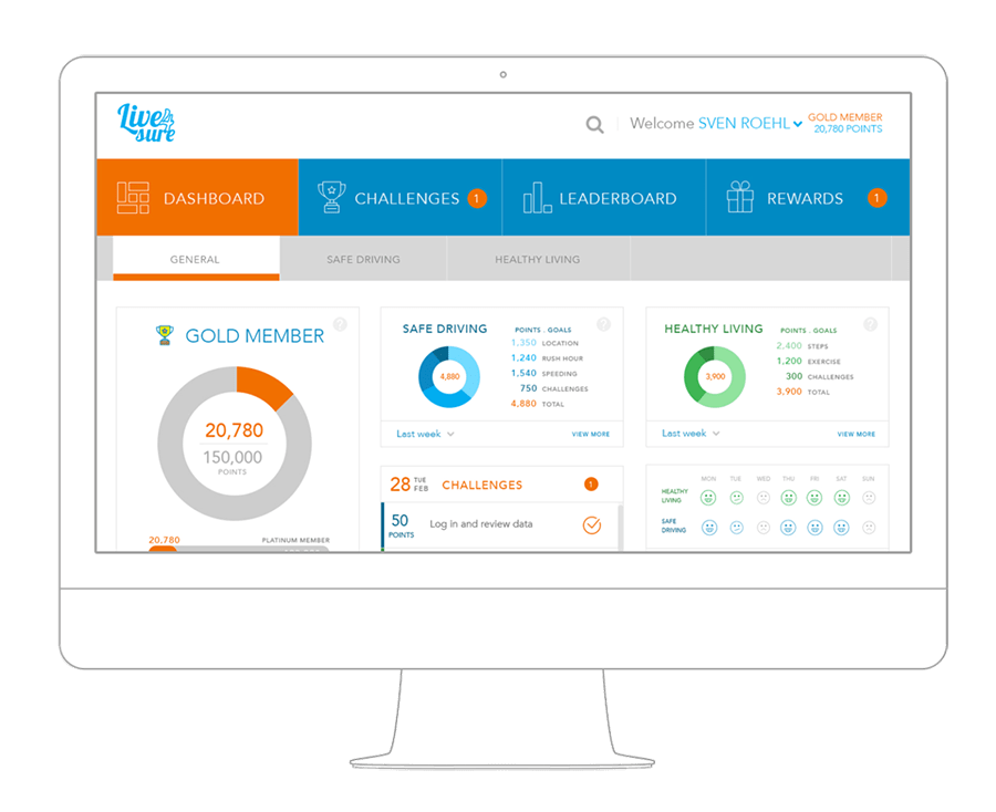 Dashboard-Übersicht Membership Management